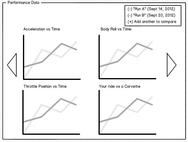 Four Performance Graphs